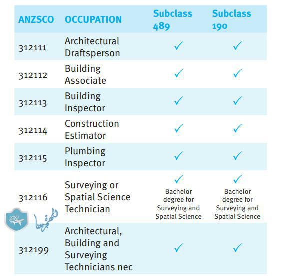 Professions required to migrate to Australia in 2017