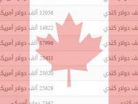 شروط الهجرة الى كندا و كيف تعرف أنك مؤهل للهجرة
