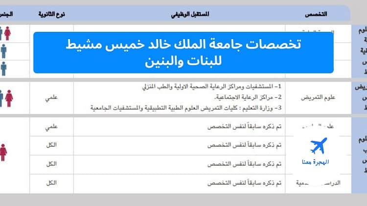 تخصصات جامعة الملك خالد خميس مشيط
